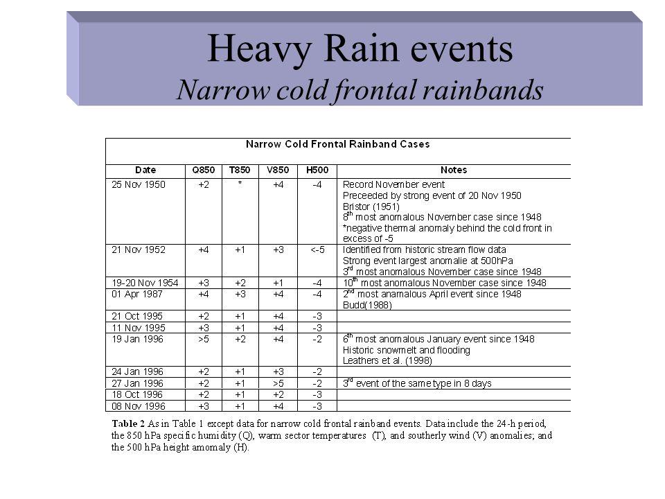Short term models heavy rainfall examples-12 August 2000 700 and 850 hpa Q –not anomalous –long fetch over Atlantic toward terrain Heavy record rainfalls NJ/srn NY Figure 5.