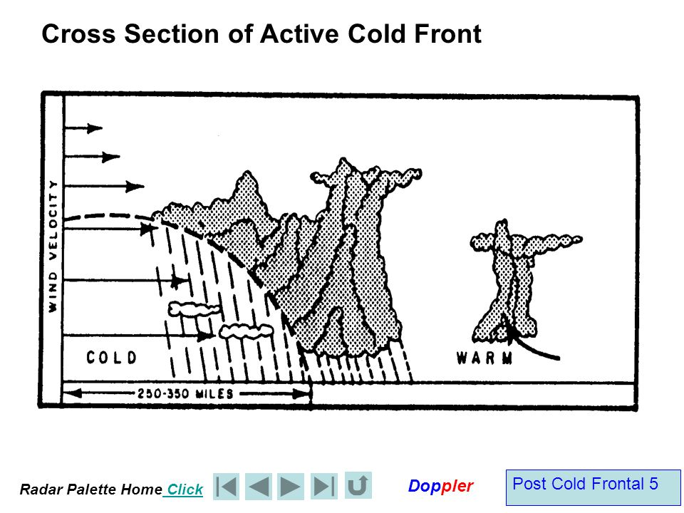 Radar Palette Home Click Doppler Post Cold Frontal 6 Active or Anabatic Cold front