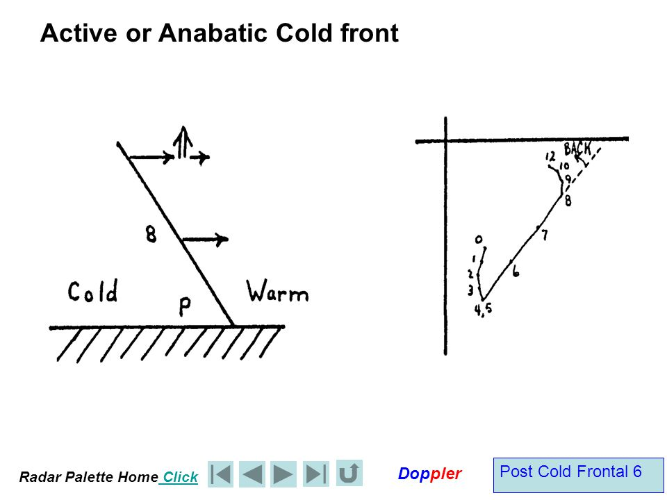 Radar Palette Home Click Doppler Post Cold Frontal 7