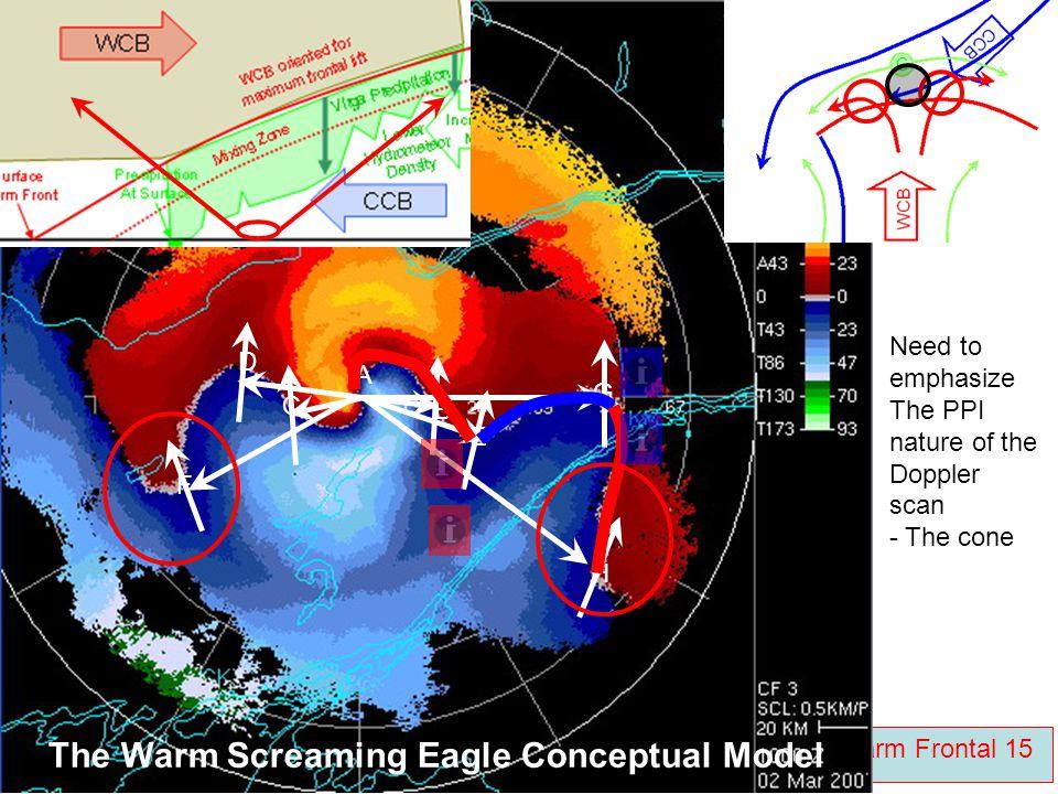 Radar Palette Home Click Doppler Pre-warm Frontal 15 B C A D E F G H Need to emphasize The PPI nature of the Doppler scan - The cone The Warm Screamin