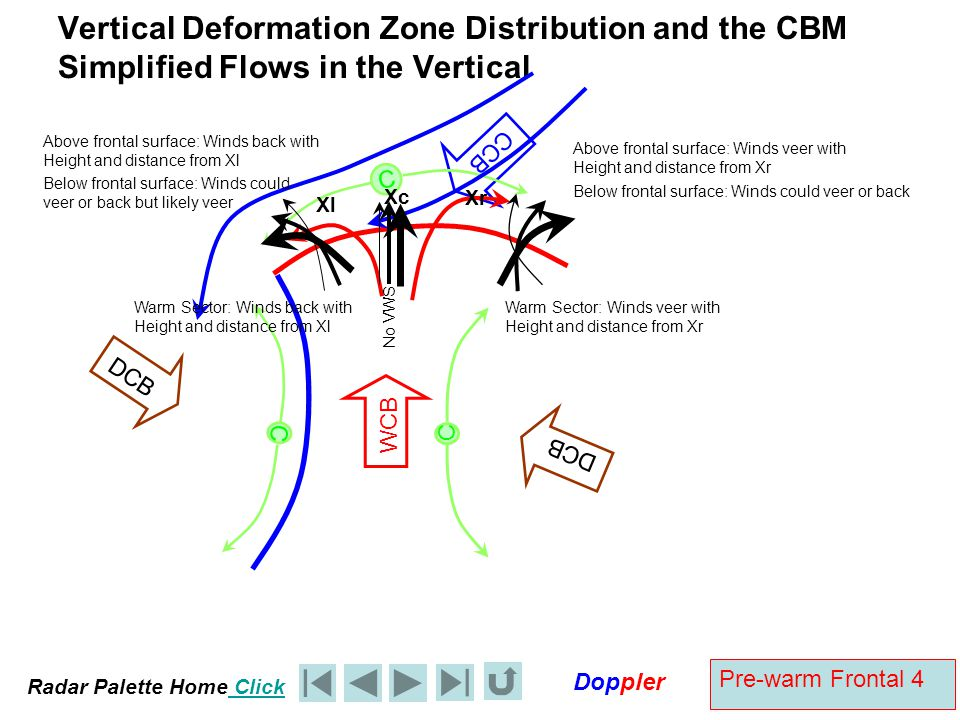 Radar Palette Home Click Doppler Pre-warm Frontal 4 Vertical Deformation Zone Distribution and the CBM Simplified Flows in the Vertical C C WCB DCB CC