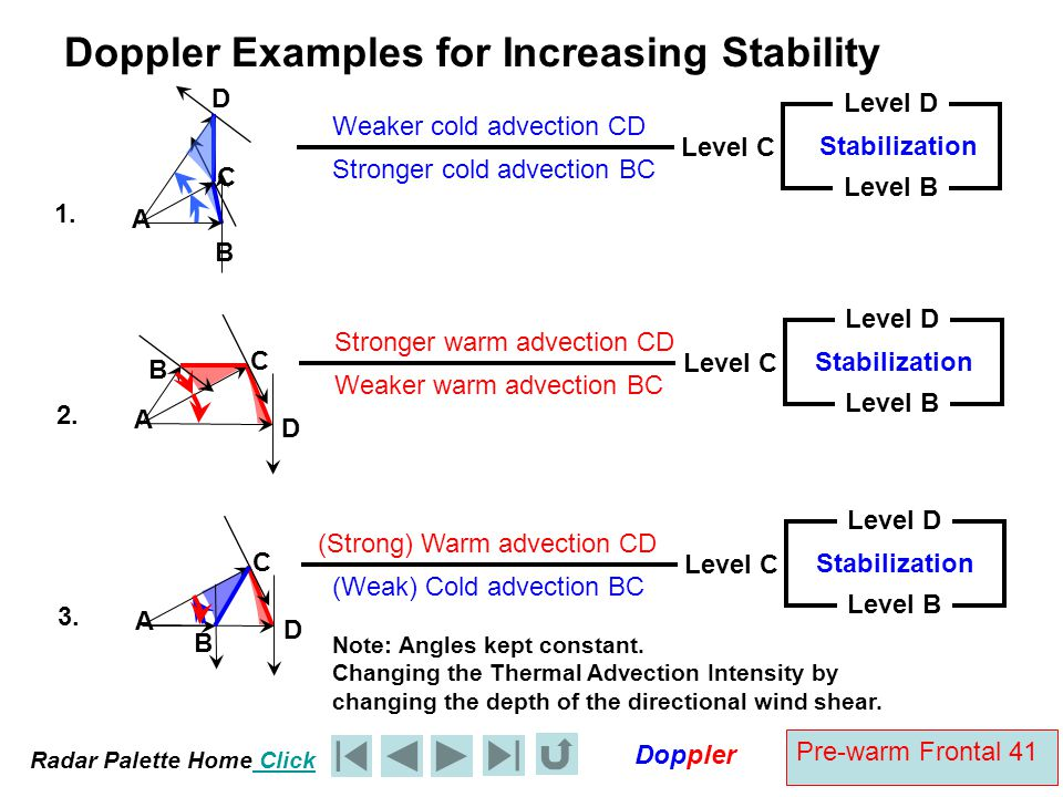Radar Palette Home Click Doppler Pre-warm Frontal 41 Doppler Examples for Increasing Stability A B C 1. D Stronger cold advection BC Level C Weaker co