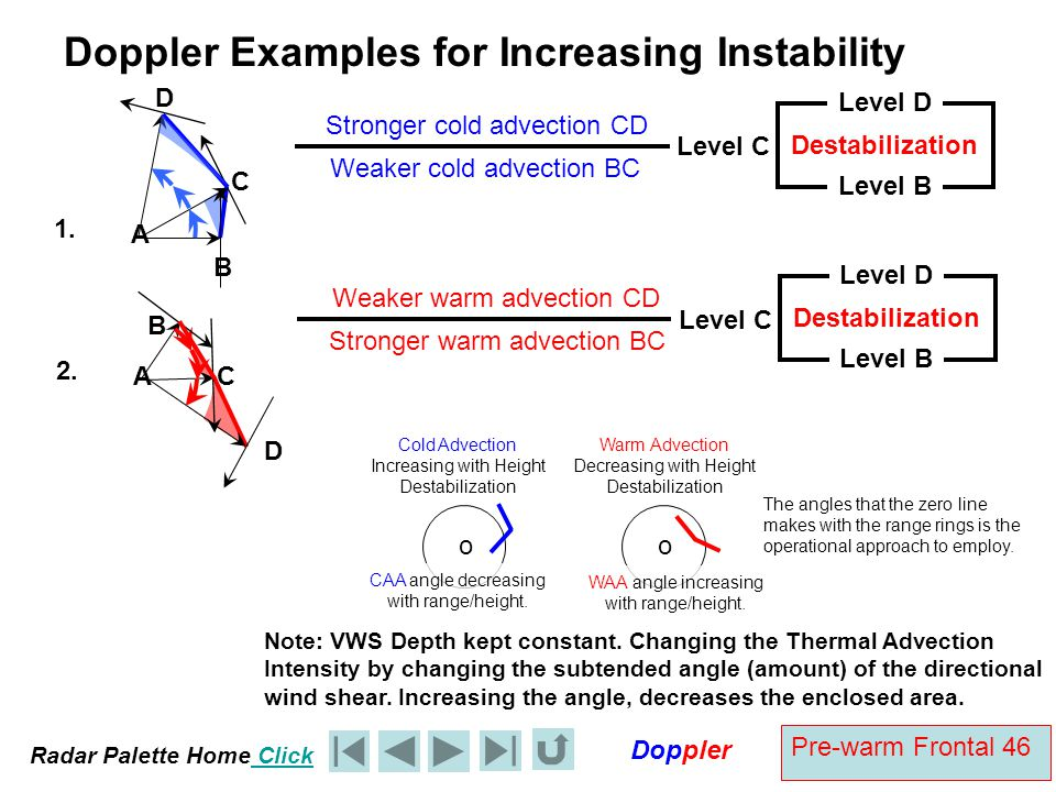 Radar Palette Home Click Doppler Pre-warm Frontal 46 Doppler Examples for Increasing Instability A B C 1. D Note: VWS Depth kept constant. Changing th