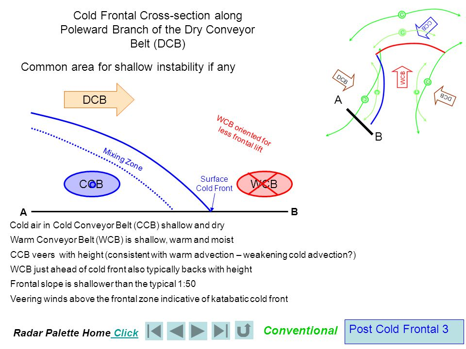 Radar Palette Home Click Conventional Post Cold Frontal 3 DCB Cold Frontal Cross-section along Poleward Branch of the Dry Conveyor Belt (DCB) Cold air in Cold Conveyor Belt (CCB) shallow and dry Warm Conveyor Belt (WCB) is shallow, warm and moist CCB veers with height (consistent with warm advection – weakening cold advection ) Mixing Zone Surface Cold Front Frontal slope is shallower than the typical 1:50 WCB oriented for less frontal lift Common area for shallow instability if any A B A B WCB just ahead of cold front also typically backs with height WCB CCB Veering winds above the frontal zone indicative of katabatic cold front