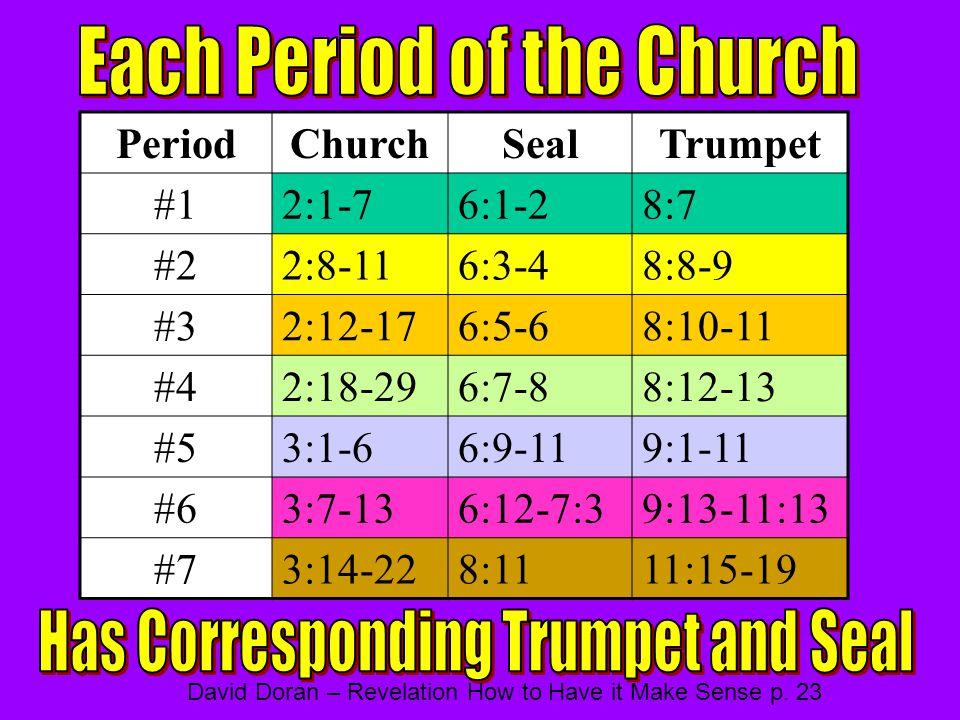 PeriodChurchSealTrumpet #12:1-76:1-28:7 #22:8-116:3-48:8-9 #32:12-176:5-68:10-11 #42:18-296:7-88:12-13 #53:1-66:9-119:1-11 #63:7-136:12-7:39:13-11:13 #73:14-228:1111:15-19 David Doran – Revelation How to Have it Make Sense p.