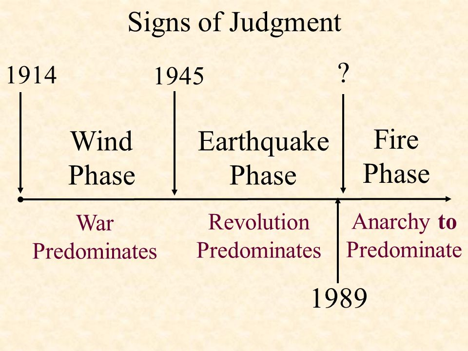 Signs of Judgment 1914 1989 1945 Fire Phase War Predominates Revolution Predominates Wind Phase Earthquake Phase Anarchy to Predominate ?