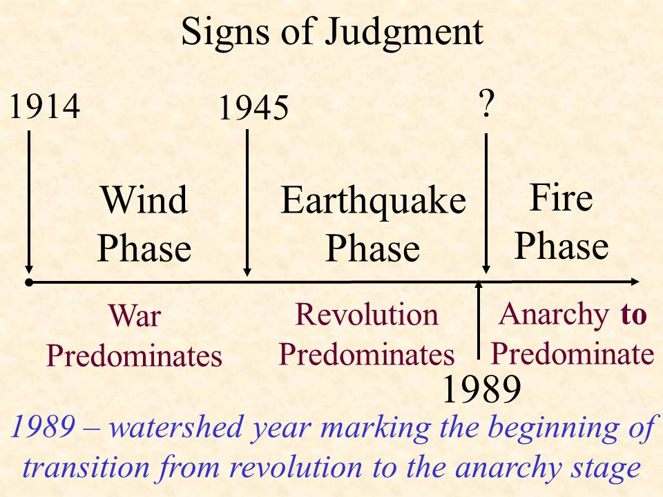 Signs of Judgment 1914 1945 Fire Phase War Predominates Revolution Predominates Wind Phase Earthquake Phase Anarchy to Predominate 1989 – watershed year marking the beginning of transition from revolution to the anarchy stage 1989