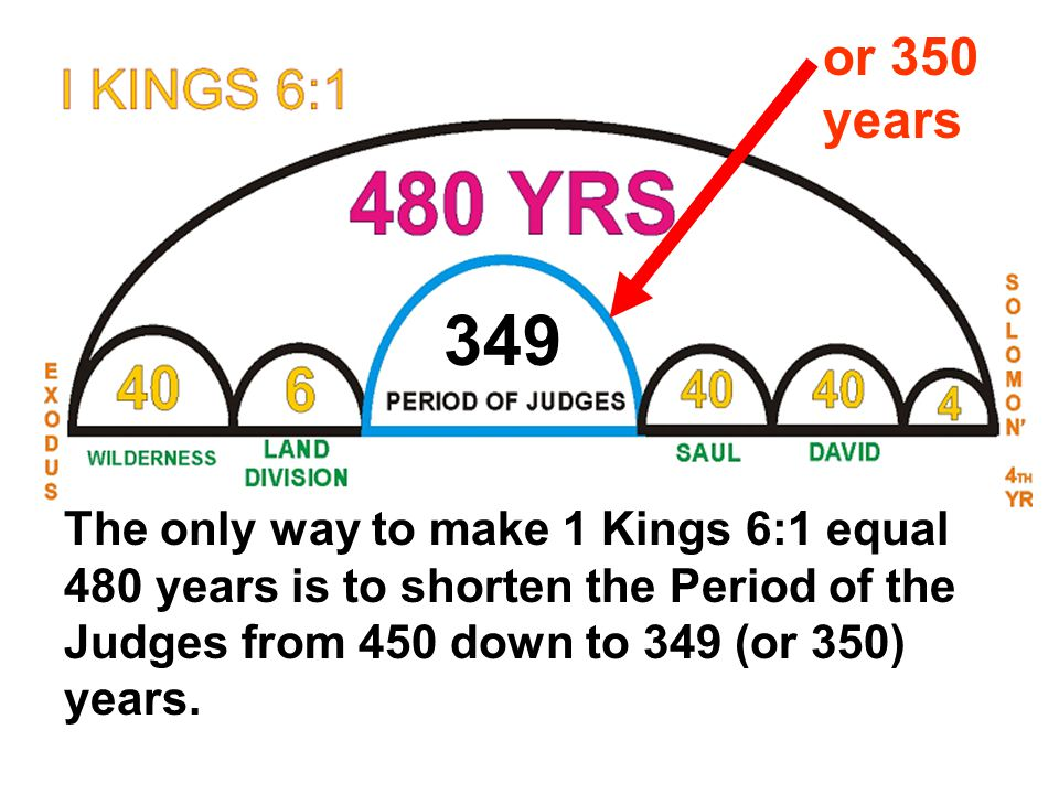 The only way to make 1 Kings 6:1 equal 480 years is to shorten the Period of the Judges from 450 down to 349 (or 350) years.