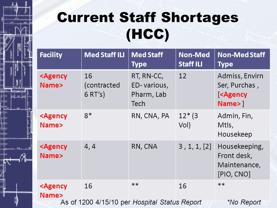 Current Staff Shortages (HCC) FacilityMed Staff ILIMed Staff Type Non-Med Staff ILI Non-Med Staff Type 16 (contracted 6 RT's) RT, RN-CC, ED- various,