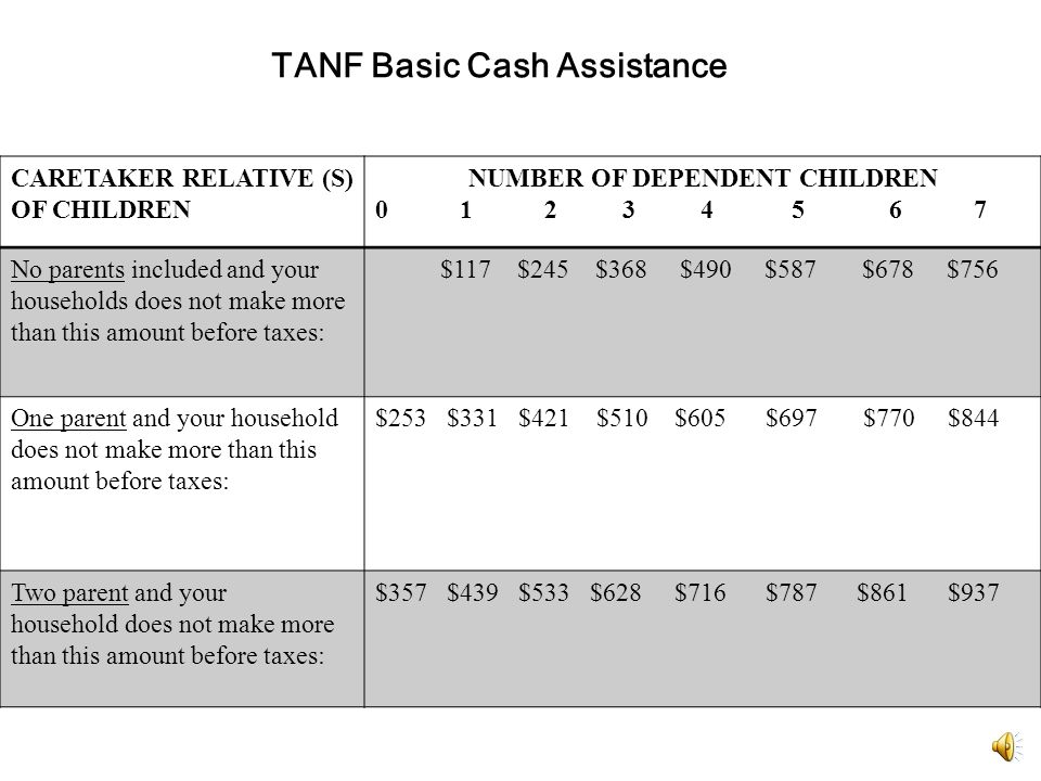 Colorado Works / Temporary Assistance to Needy Families (TANF)  TANF is a basic cash assistance work program  TANF is a self sufficiency program, not an entitlement program  Requires a plan and work activity participation  Requires child support cooperation  The 60 month limit is nationwide