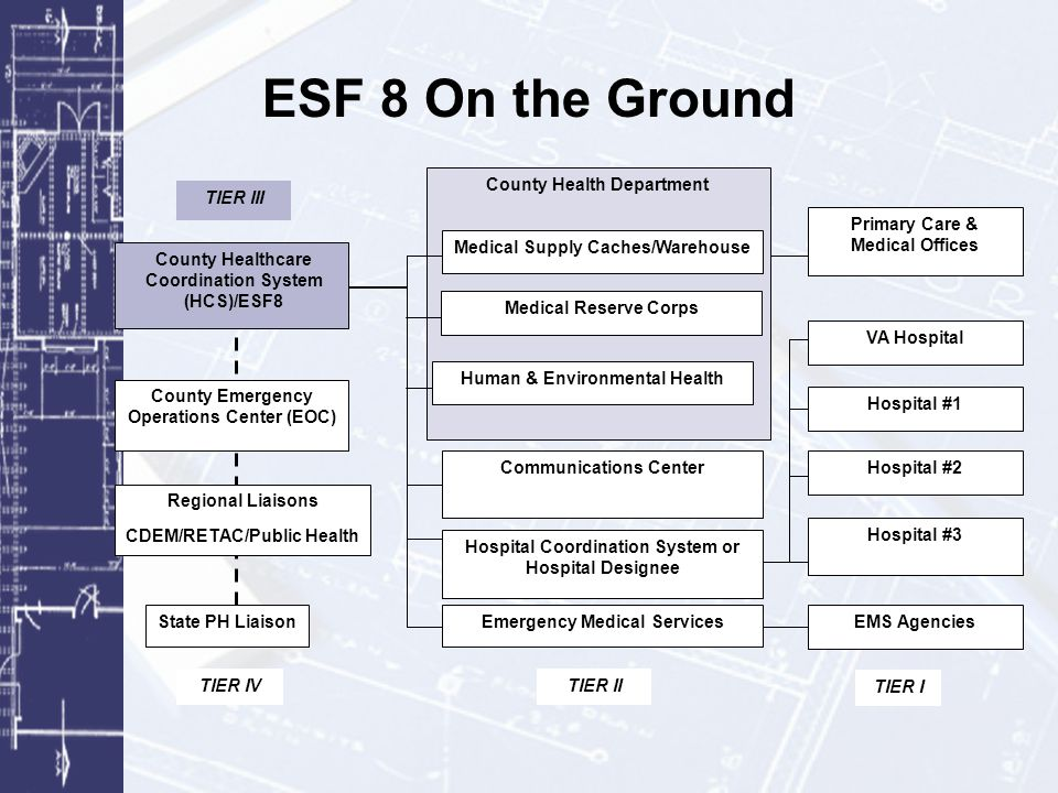 ESF 8 On the Ground County Health Department Medical Supply Caches/Warehouse Communications Center Hospital Coordination System or Hospital Designee E