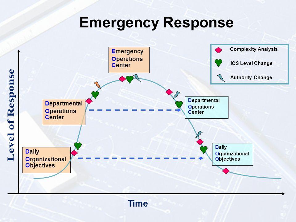 Basic Response Example: Agency to Agency Hospital-EMS Public Health- Hospital ICP