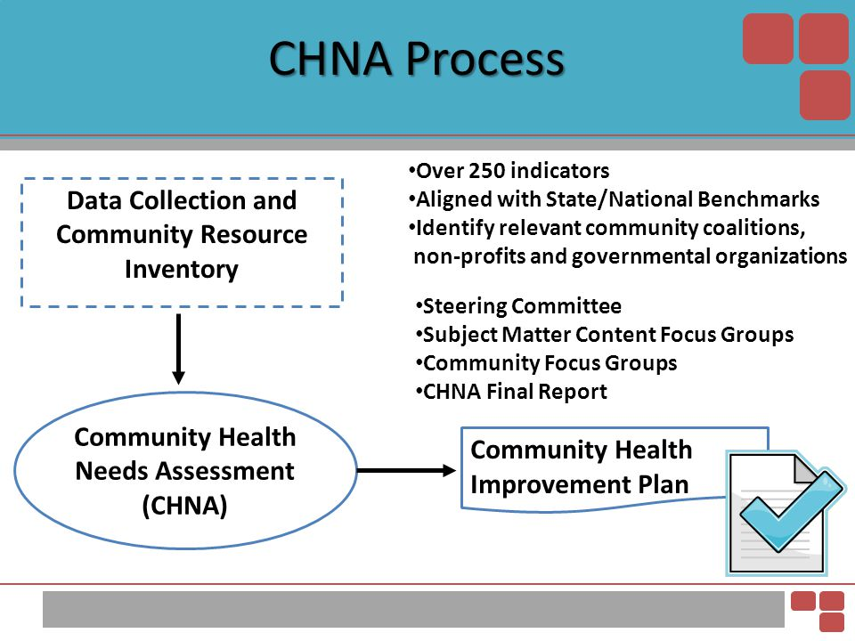 Data Collection and Community Resource Inventory Community Health Needs Assessment (CHNA) Over 250 indicators Aligned with State/National Benchmarks I