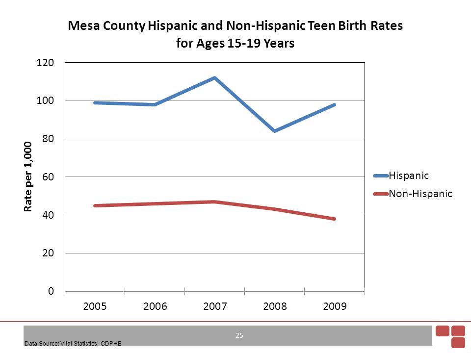 25 Data Source: Vital Statistics, CDPHE