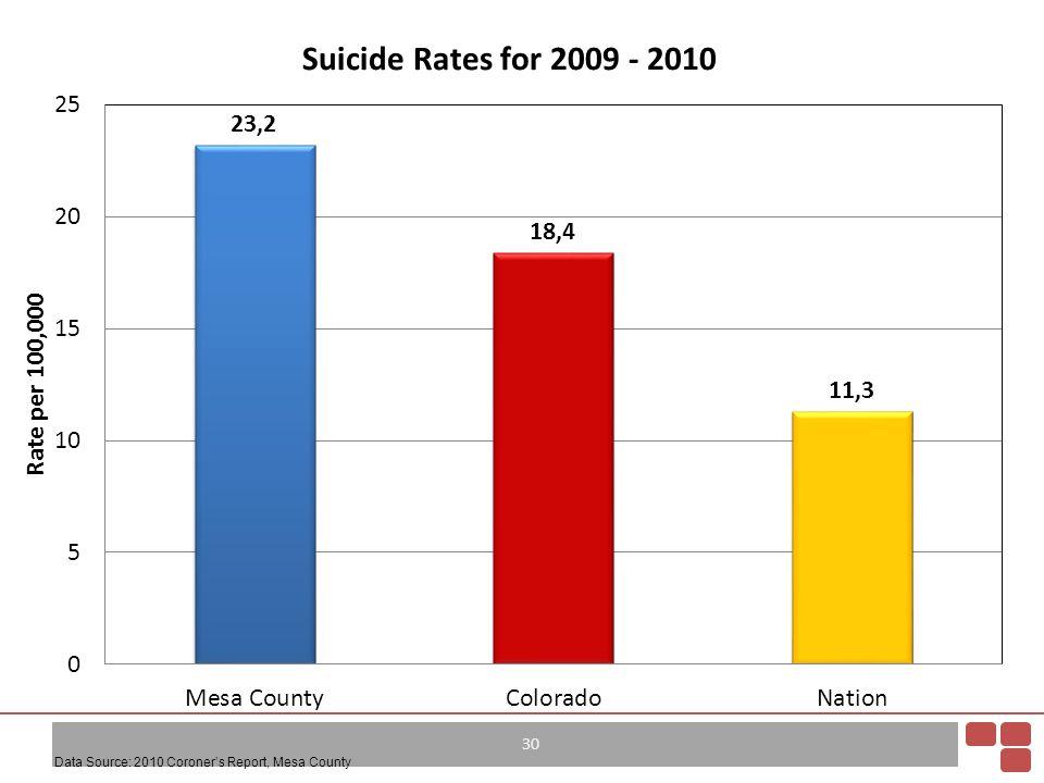 30 Data Source: 2010 Coroner's Report, Mesa County