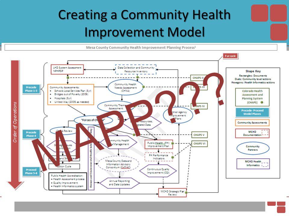 Creating a Community Health Improvement Model MAPP???