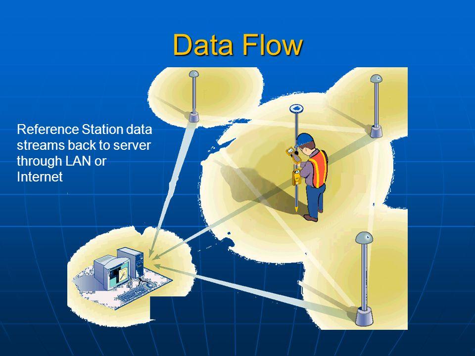Data Flow Reference Station data streams back to server through LAN or Internet