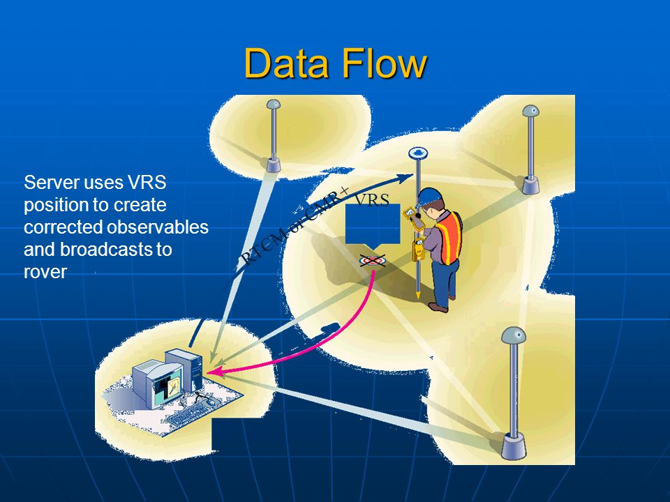 Data Flow Server uses VRS position to create corrected observables and broadcasts to rover RTCM or CMR+ VRS