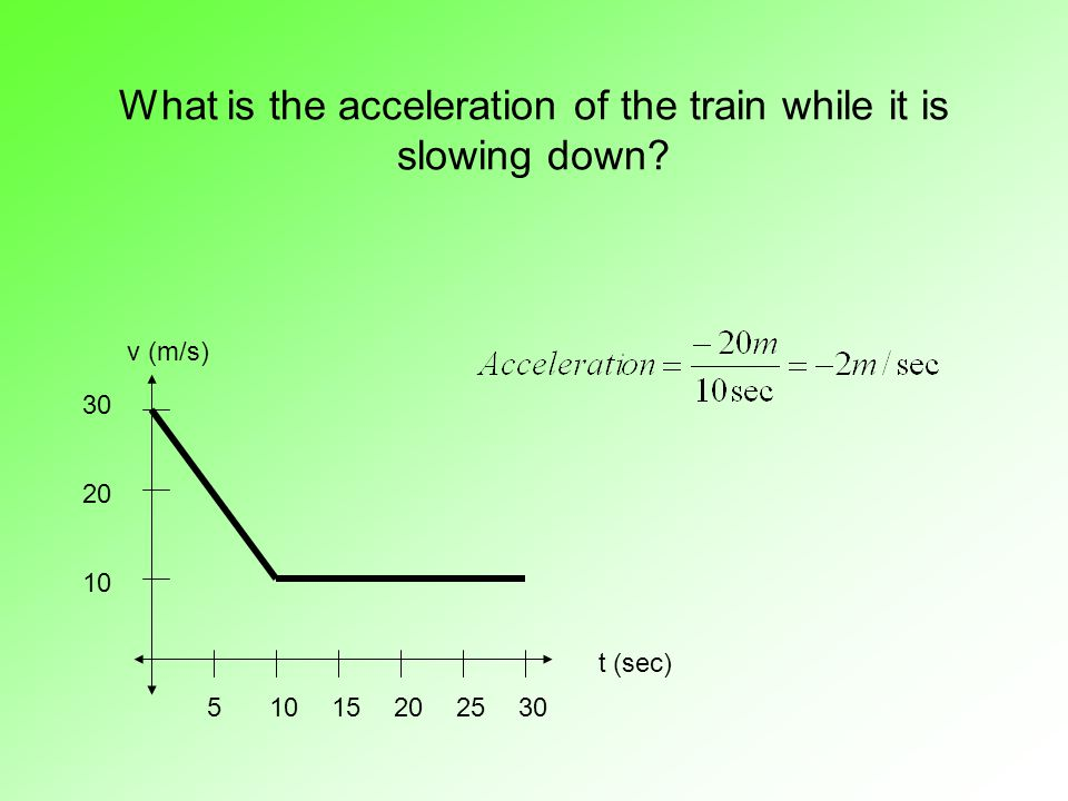 What is the acceleration of the train while it is slowing down? 510152025 10 20 30 t (sec) v (m/s) 30