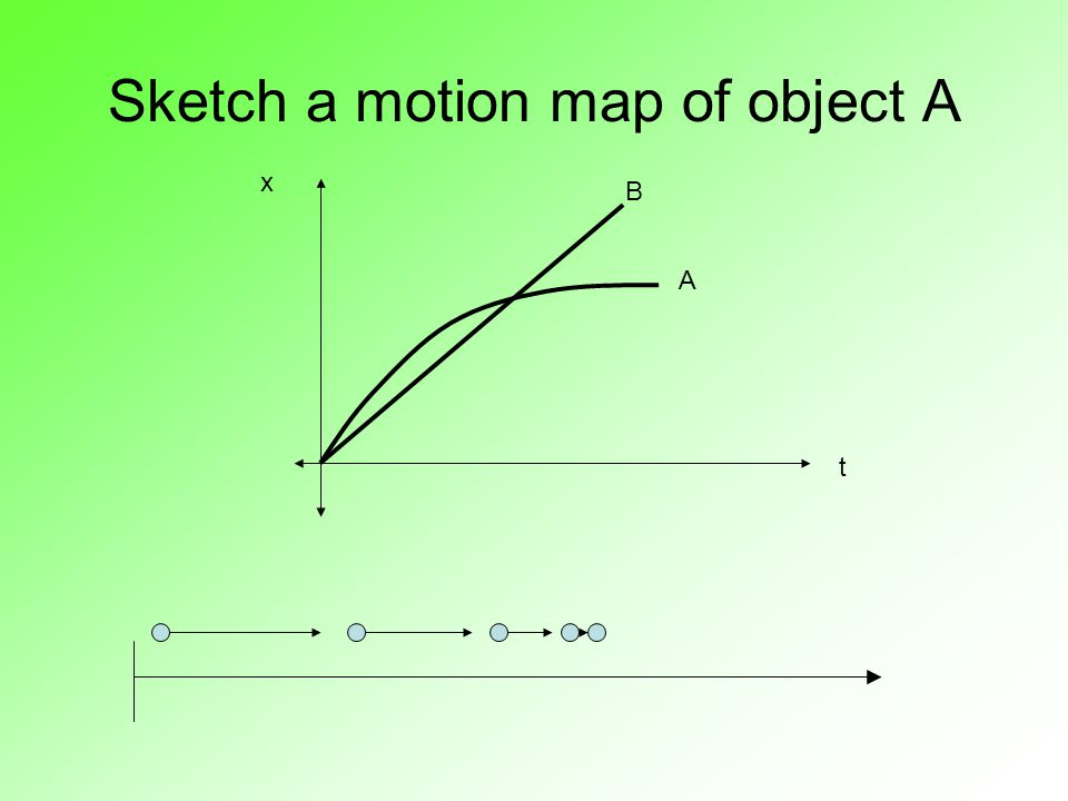 Sketch a motion map of object A x t A B