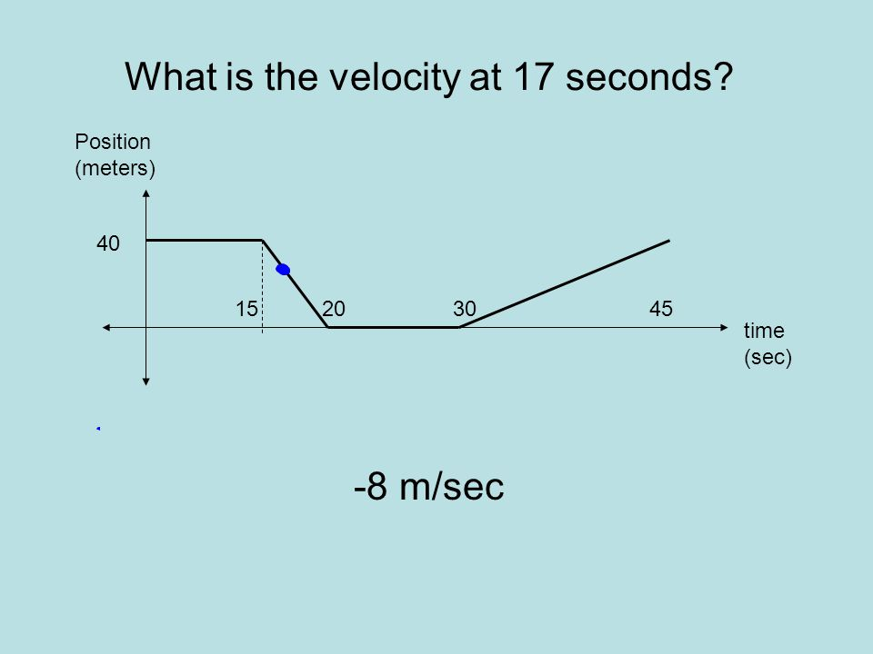 What is the velocity at 40 seconds? 2.6 m/sec time (sec) Position (meters) 45 40 302015