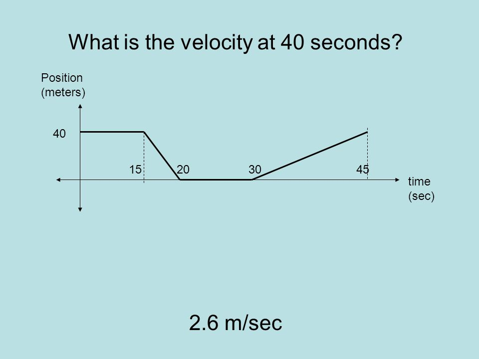 What is the velocity at 40 seconds 2.6 m/sec time (sec) Position (meters) 45 40 302015