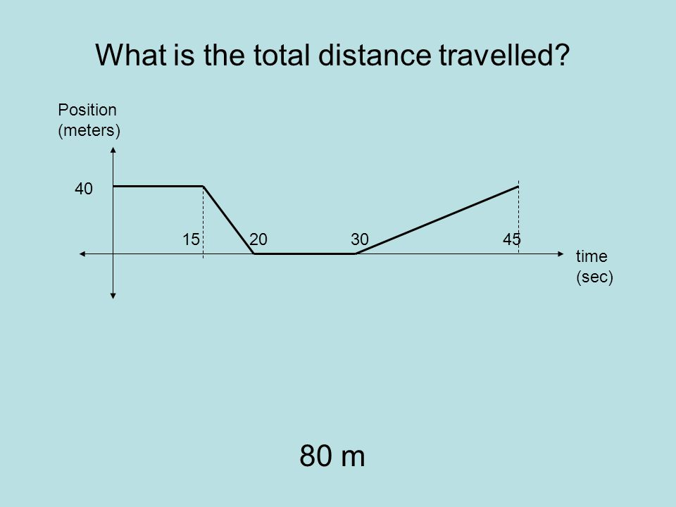 What is the total distance travelled 80 m time (sec) Position (meters) 45 40 302015