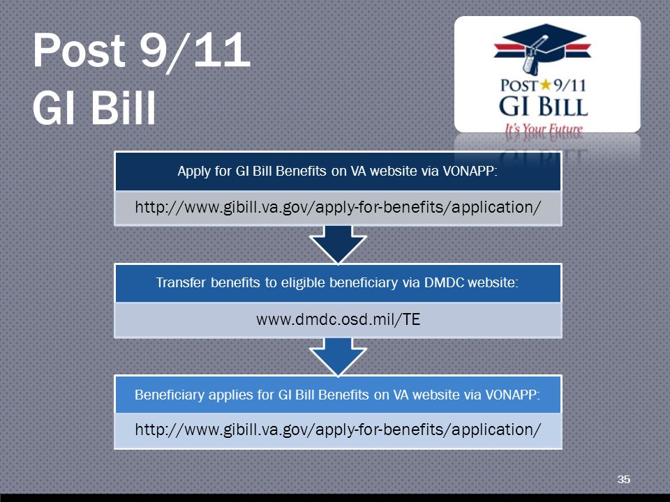 35 Post 9/11 GI Bill