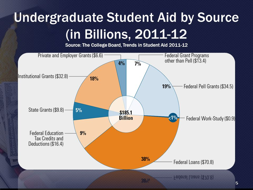 Undergraduate Student Aid by Source (in Billions, 2011-12 Source: The College Board, Trends in Student Aid 2011-12 5