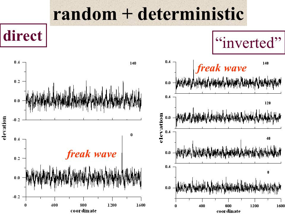 direct inverted freak wave random + deterministic