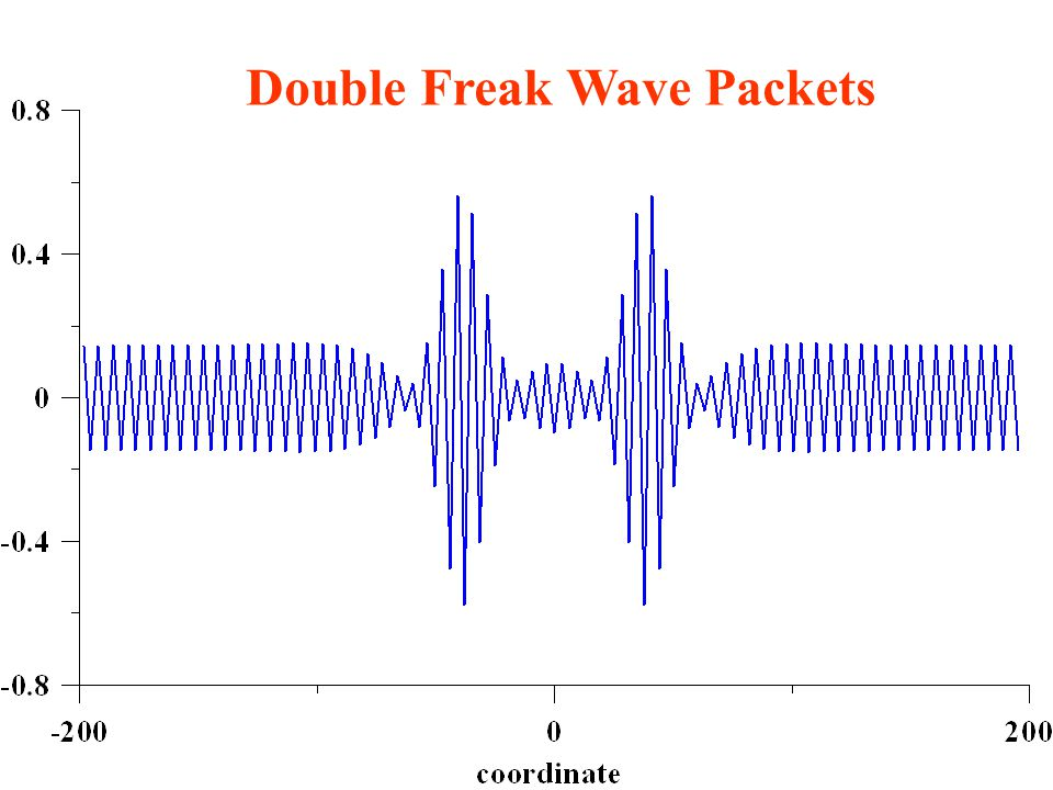 Double Freak Wave Packets