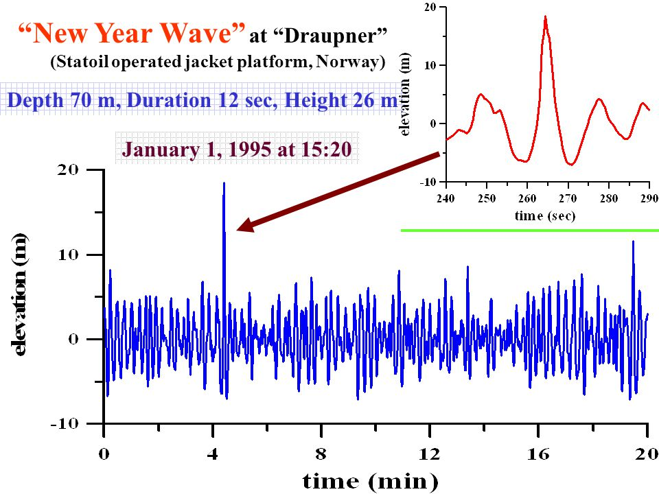 New Year Wave at Draupner (Statoil operated jacket platform, Norway) January 1, 1995 at 15:20 Depth 70 m, Duration 12 sec, Height 26 m