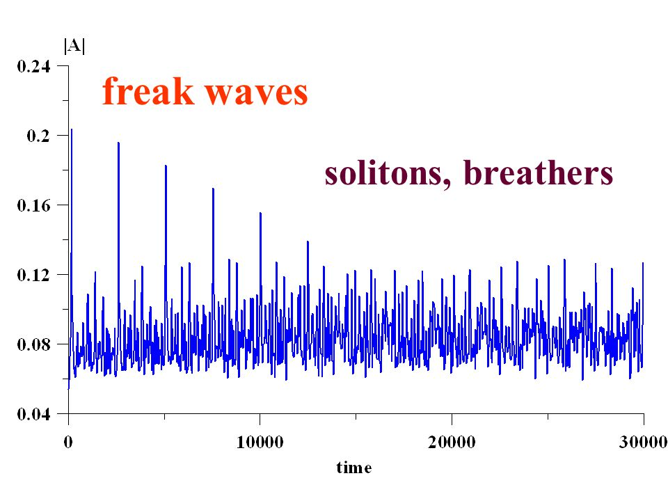 solitons, breathers freak waves