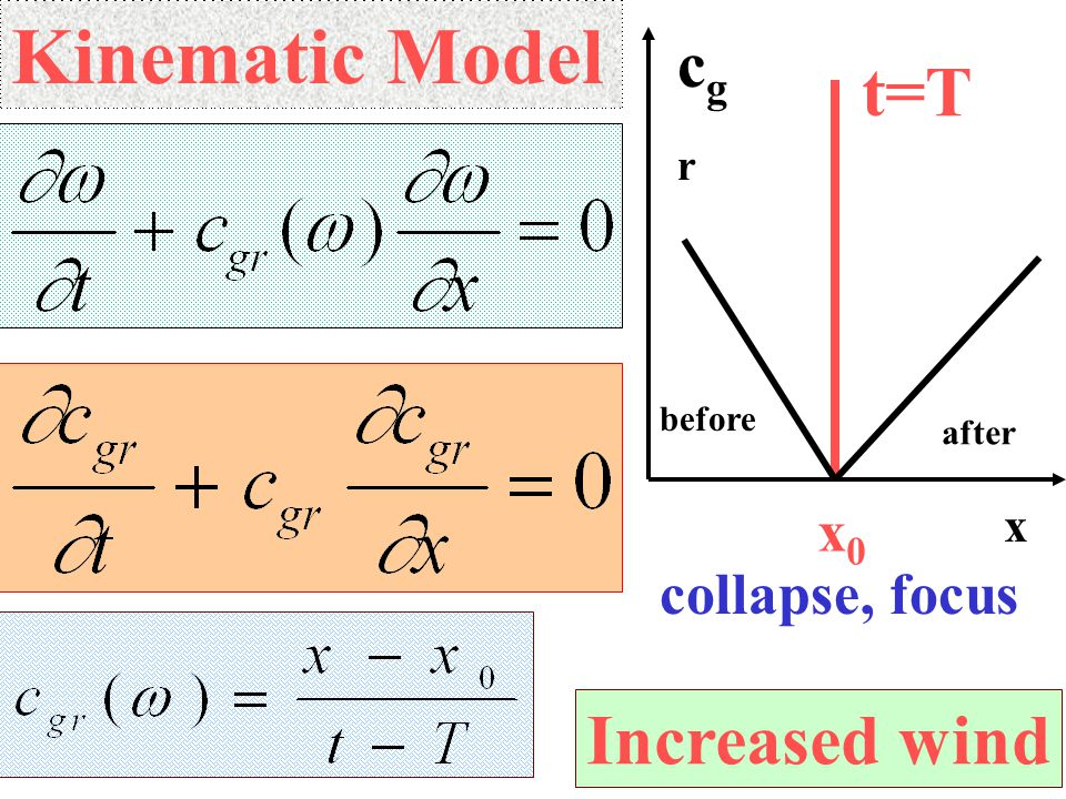 Kinematic Model x cgrcgr x0x0 t=T collapse, focus before after Increased wind