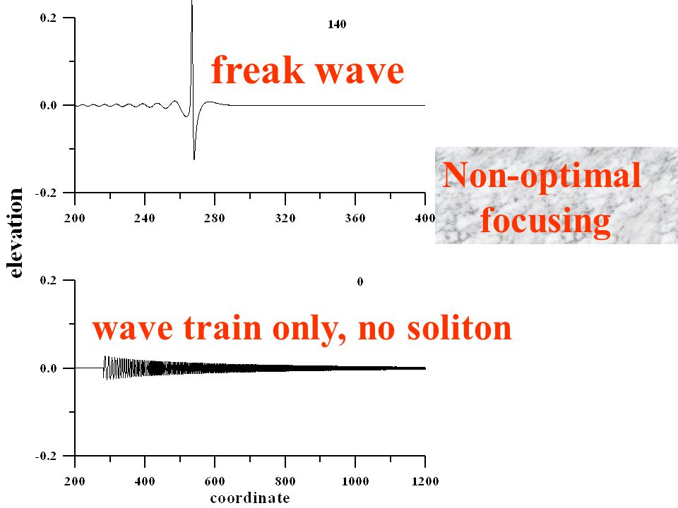 wave train only, no soliton freak wave Non-optimal focusing