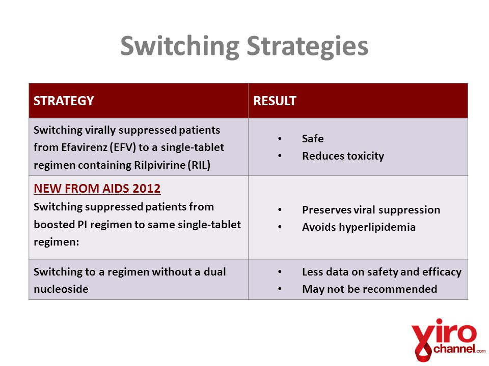 Switching with Confidence When a person has been suppressed < 50 copies/ml – Little replication and mutation – Drugs effective before suppression are still suppressive after – If every drug was active when you started, than every drug remains active BUT – If they were already somewhat resistant, and you switch to a regimen that requires full activity, you won't have an ongoing suppressive regimen