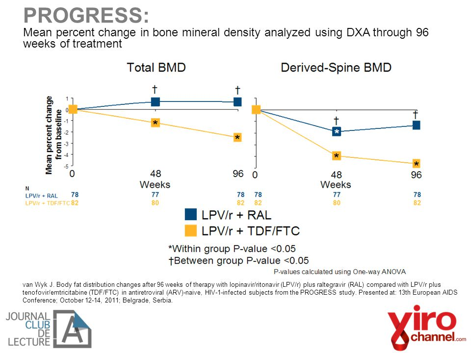 PROGRESS: Mean percent change in bone mineral density analyzed using DXA through 96 weeks of treatment van Wyk J. Body fat distribution changes after