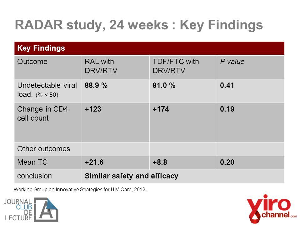 RADAR study, 24 weeks : Key Findings Working Group on Innovative Strategies for HIV Care, 2012.