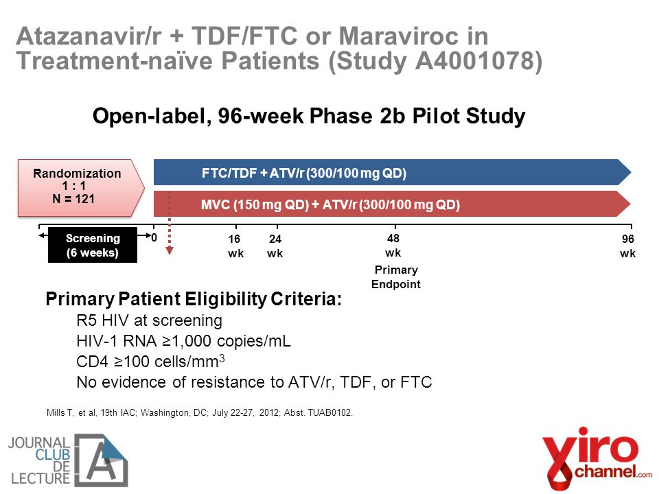 Atazanavir/r + TDF/FTC or Maraviroc in Treatment-naïve Patients (Study A4001078) Primary Patient Eligibility Criteria: −R5 HIV at screening −HIV-1 RNA ≥1,000 copies/mL −CD4 ≥100 cells/mm 3 −No evidence of resistance to ATV/r, TDF, or FTC Open-label, 96-week Phase 2b Pilot Study Mills T, et al, 19th IAC; Washington, DC; July 22-27, 2012; Abst.