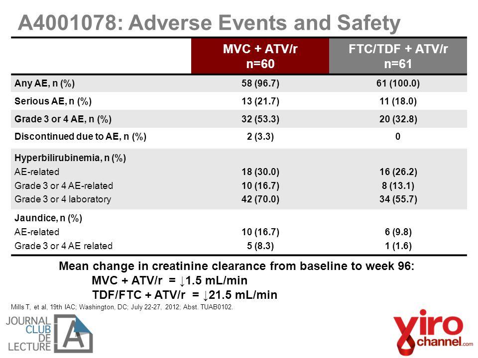 Mean change in creatinine clearance from baseline to week 96: MVC + ATV/r = ↓1.5 mL/min TDF/FTC + ATV/r = ↓21.5 mL/min A4001078: Adverse Events and Safety MVC + ATV/r n=60 FTC/TDF + ATV/r n=61 Any AE, n (%)58 (96.7)61 (100.0) Serious AE, n (%)13 (21.7)11 (18.0) Grade 3 or 4 AE, n (%)32 (53.3)20 (32.8) Discontinued due to AE, n (%)2 (3.3)0 Hyperbilirubinemia, n (%) AE-related Grade 3 or 4 AE-related Grade 3 or 4 laboratory 18 (30.0) 10 (16.7) 42 (70.0) 16 (26.2) 8 (13.1) 34 (55.7) Jaundice, n (%) AE-related Grade 3 or 4 AE related 10 (16.7) 5 (8.3) 6 (9.8) 1 (1.6) Mills T, et al, 19th IAC; Washington, DC; July 22-27, 2012; Abst.