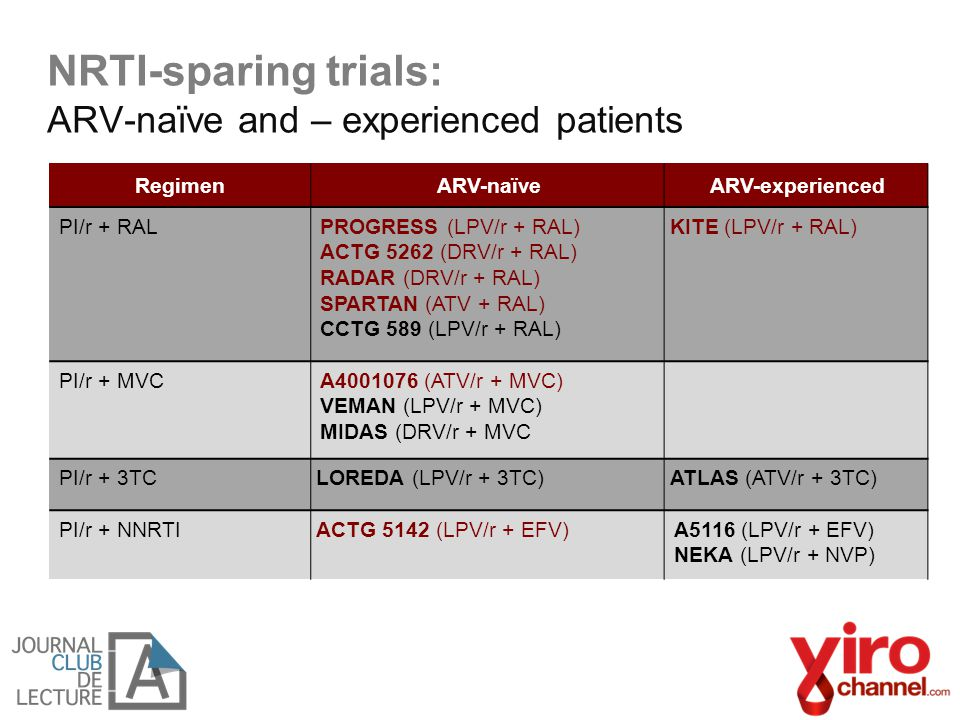 NRTI-sparing trials: ARV-naïve and – experienced patients RegimenARV-naïveARV-experienced PI/r + RALPROGRESS (LPV/r + RAL) ACTG 5262 (DRV/r + RAL) RAD