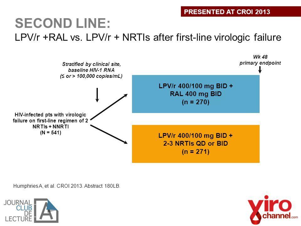 Humphries A, et al. CROI 2013. Abstract 180LB. LPV/r 400/100 mg BID + RAL 400 mg BID (n = 270) LPV/r 400/100 mg BID + 2-3 NRTIs QD or BID (n = 271) HI
