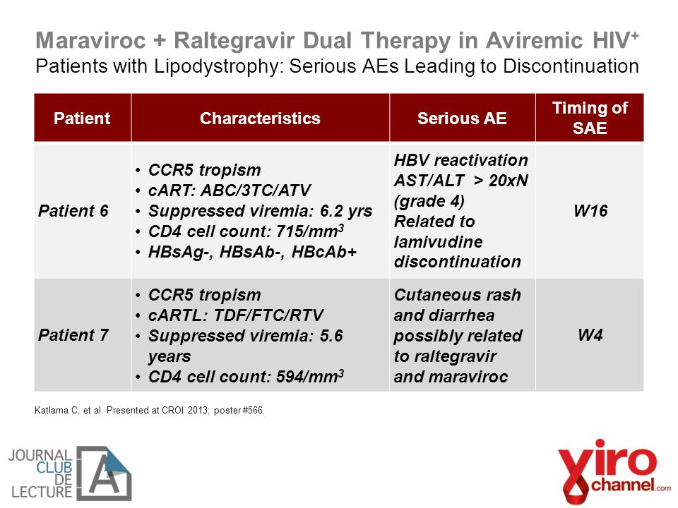 Maraviroc + Raltegravir Dual Therapy in Aviremic HIV + Patients with Lipodystrophy: Serious AEs Leading to Discontinuation Katlama C, et al.