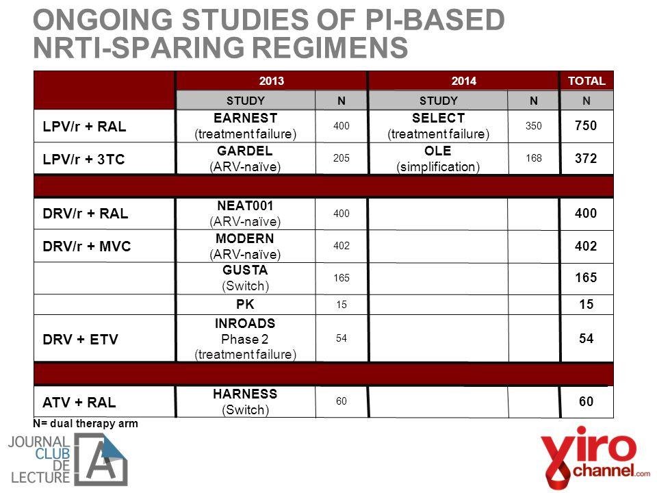 20132014TOTAL STUDYN NN LPV/r + RAL EARNEST (treatment failure) 400 SELECT (treatment failure) 350 750 LPV/r + 3TC GARDEL (ARV-naïve) 205 OLE (simplif