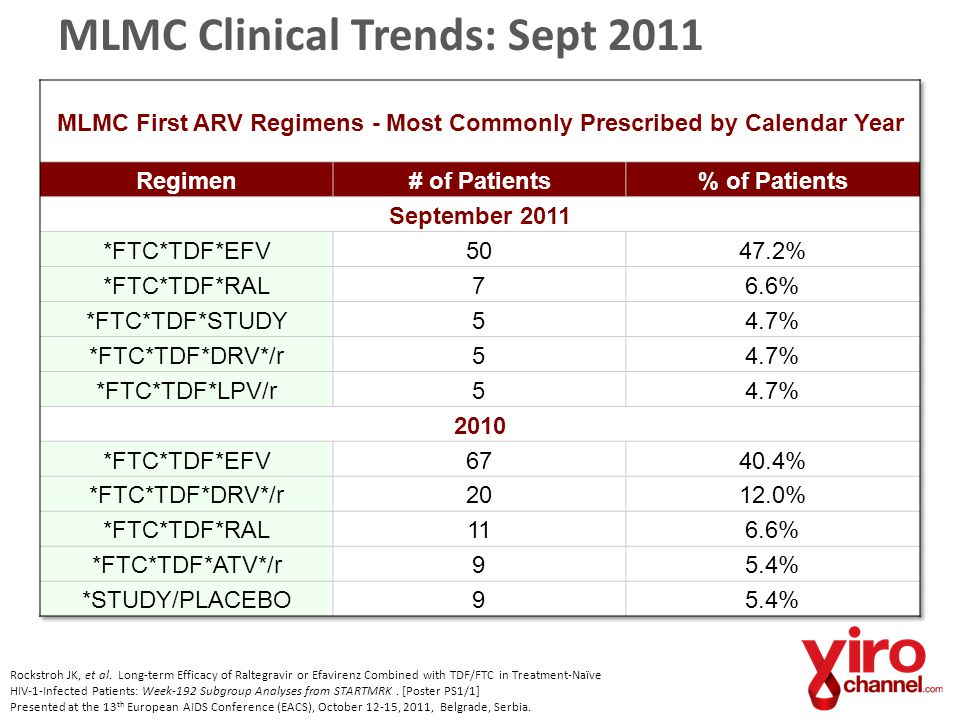 MLMC Clinical Trends: Sept 2011 Rockstroh JK, et al. Long-term Efficacy of Raltegravir or Efavirenz Combined with TDF/FTC in Treatment-Naïve HIV-1-Inf