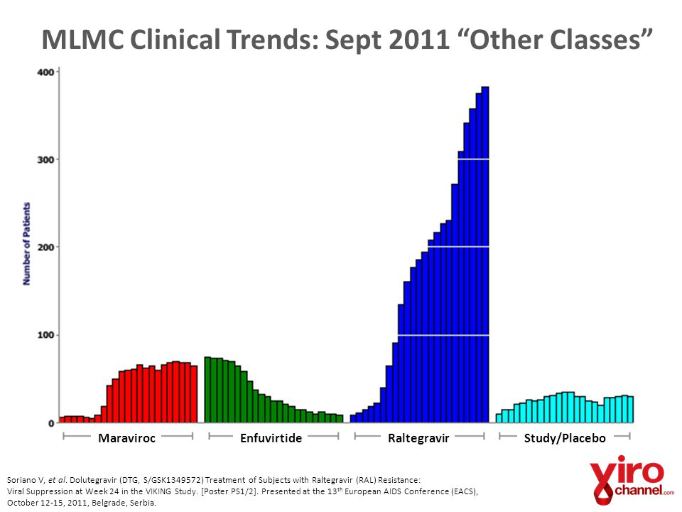 "MLMC Clinical Trends: Sept 2011 ""Other Classes"" MaravirocEnfuvirtideRaltegravirStudy/Placebo Soriano V, et al. Dolutegravir (DTG, S/GSK1349572) Treatm"