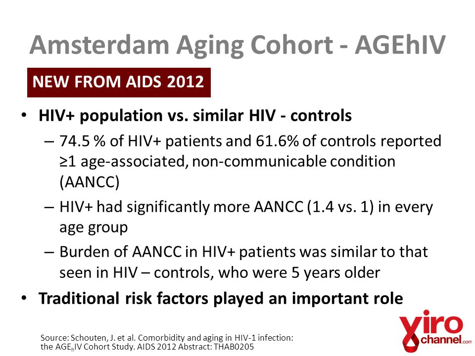 Amsterdam Aging Cohort - AGEhIV HIV+ population vs. similar HIV - controls – 74.5 % of HIV+ patients and 61.6% of controls reported ≥1 age-associated,