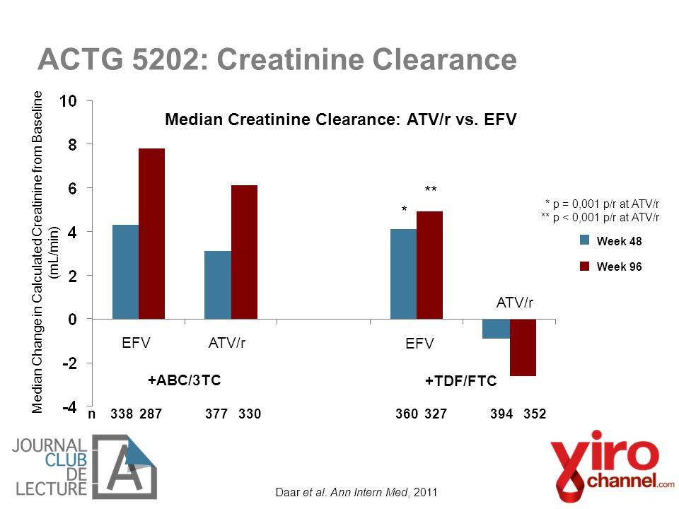 Daar et al. Ann Intern Med, 2011 n 338 287 377 330 360 327 394 352 Median Change in Calculated Creatinine from Baseline (mL/min) ** * ATV/rEFV ATV/r +