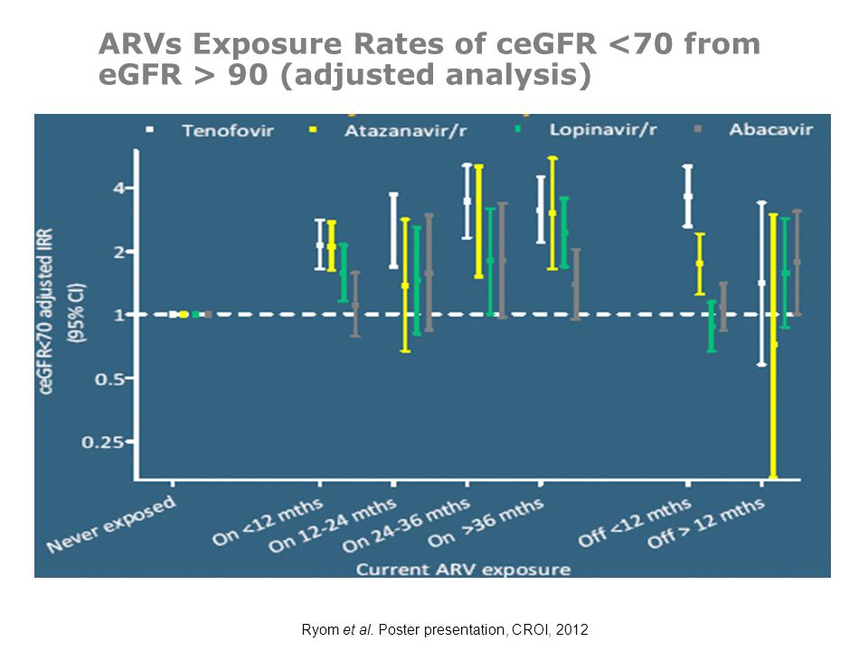 Ryom et al. Poster presentation, CROI, 2012 ARVs Exposure Rates of ceGFR 90 (adjusted analysis)