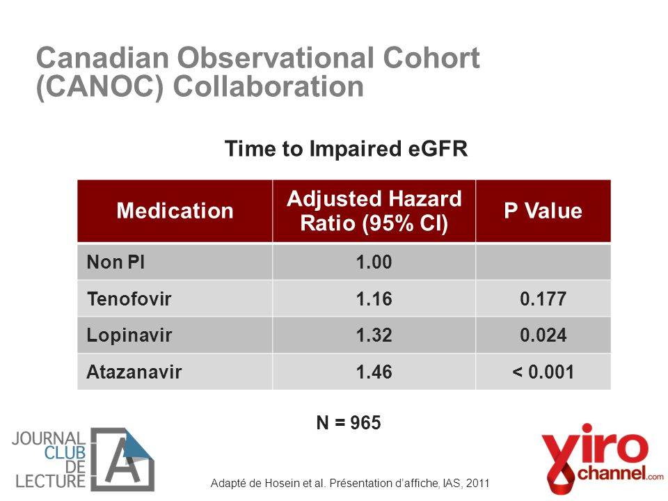 Medication Adjusted Hazard Ratio (95% CI) P Value Non PI1.00 Tenofovir1.160.177 Lopinavir1.320.024 Atazanavir1.46< 0.001 Adapté de Hosein et al. Prése